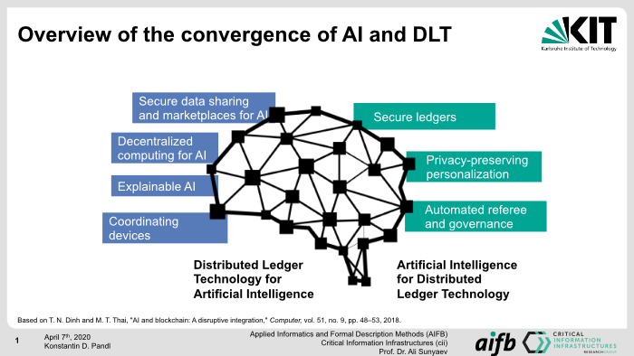 Overview of the convergence of AI and DLT