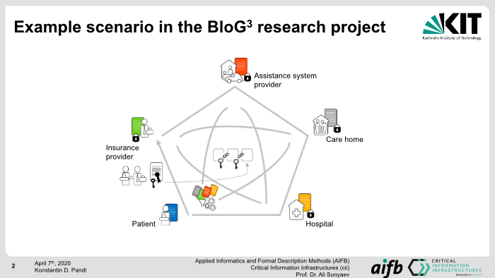 Example scenario in the BloG3 research project
